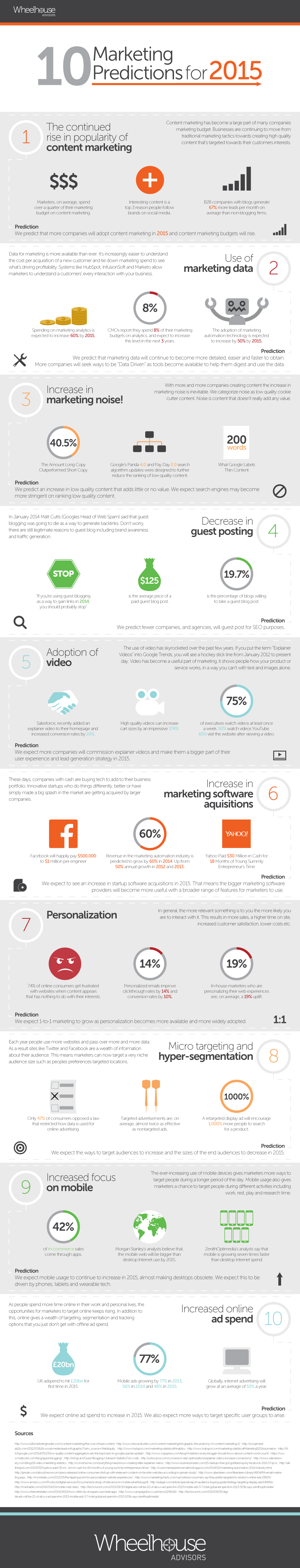10 marketing predictions infographic