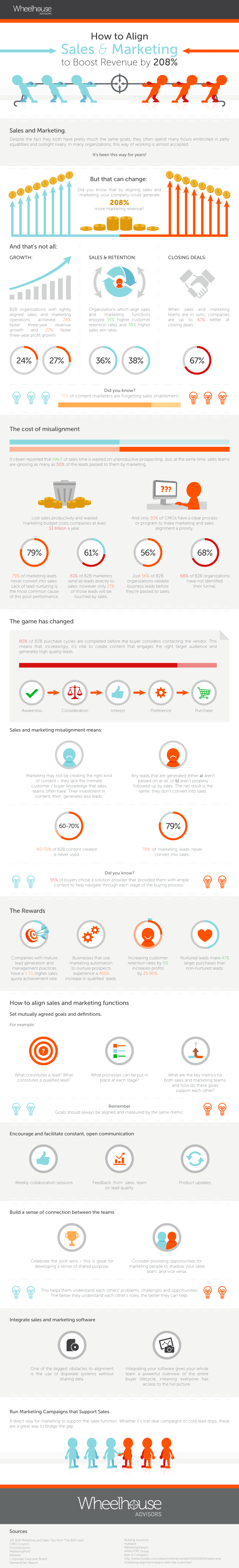 Align-sales-marketing-infographic