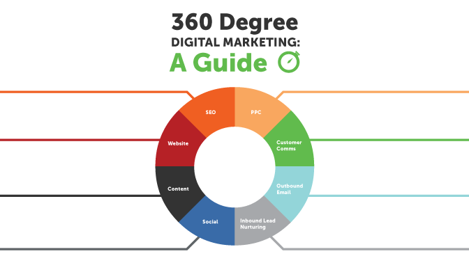 360 Degree Digital Marketing A Guide Infographic